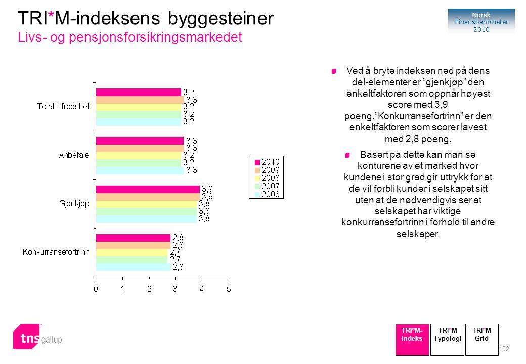 """102 Norsk Finansbarometer 2010 TRI*M-indeksens byggesteiner Livs- og pensjonsforsikringsmarkedet Ved å bryte indeksen ned på dens del-elementer er """"gj"""