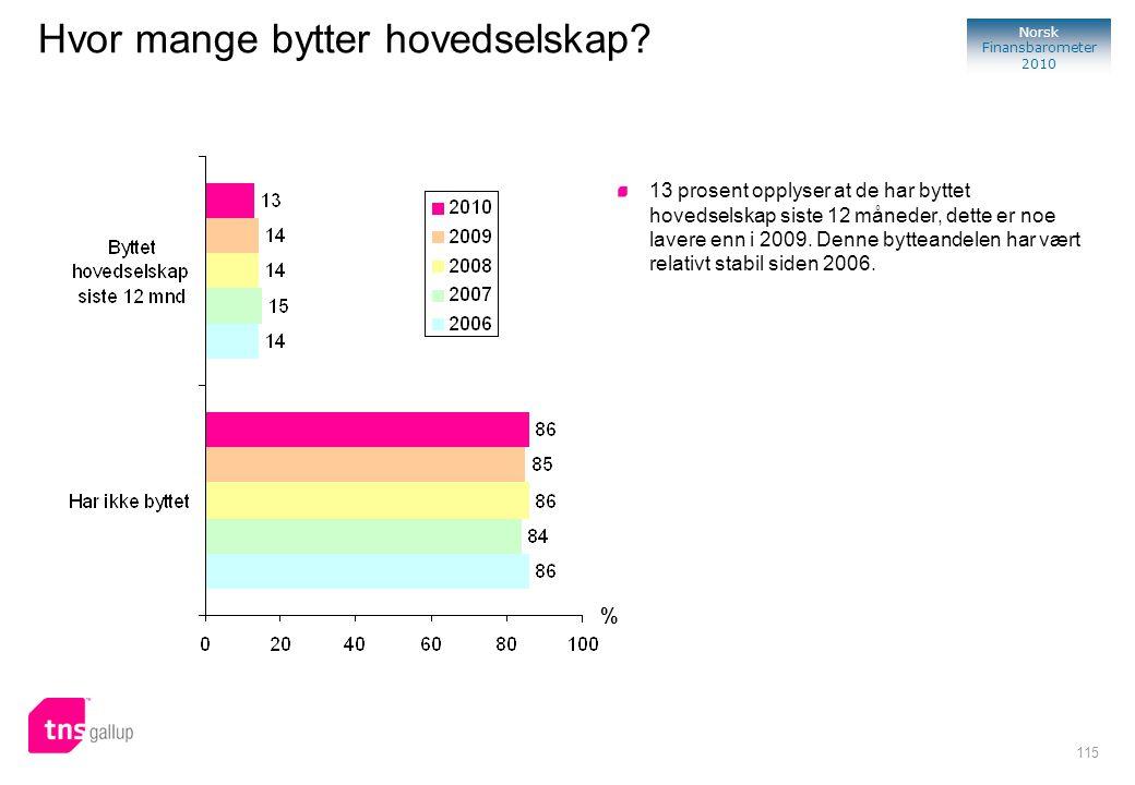115 Norsk Finansbarometer 2010 % 13 prosent opplyser at de har byttet hovedselskap siste 12 måneder, dette er noe lavere enn i 2009. Denne bytteandele