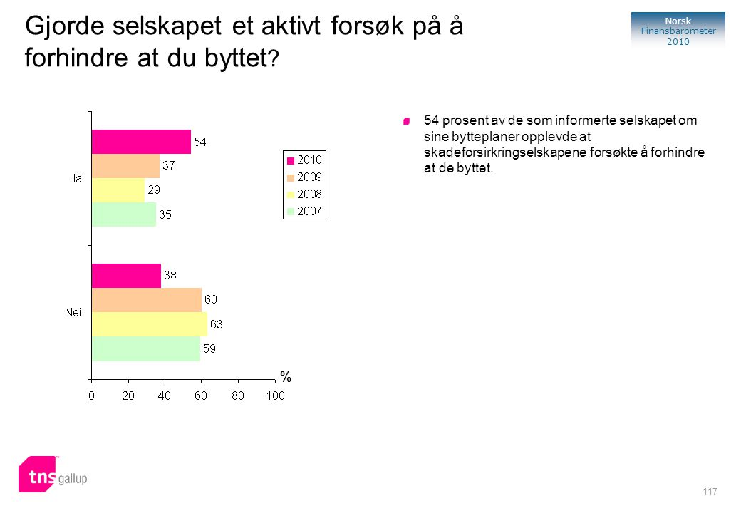 117 Norsk Finansbarometer 2010 Gjorde selskapet et aktivt forsøk på å forhindre at du byttet ? 54 prosent av de som informerte selskapet om sine bytte