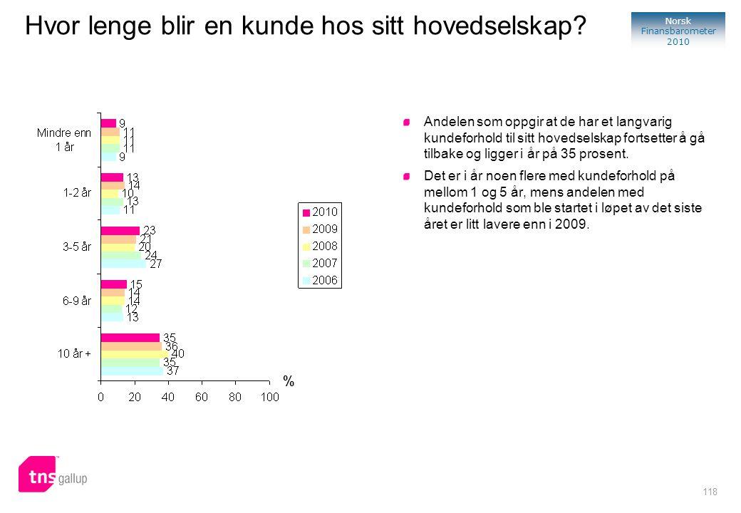 118 Norsk Finansbarometer 2010 % Andelen som oppgir at de har et langvarig kundeforhold til sitt hovedselskap fortsetter å gå tilbake og ligger i år p