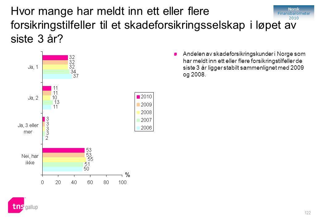 122 Norsk Finansbarometer 2010 % Andelen av skadeforsikringskunder i Norge som har meldt inn ett eller flere forsikringstilfeller de siste 3 år ligger