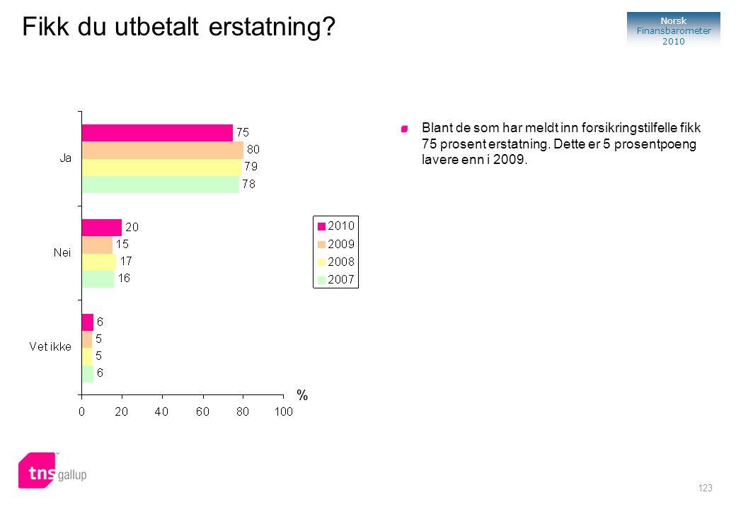 123 Norsk Finansbarometer 2010 Fikk du utbetalt erstatning? % Blant de som har meldt inn forsikringstilfelle fikk 75 prosent erstatning. Dette er 5 pr