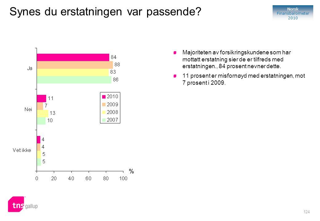 124 Norsk Finansbarometer 2010 % Majoriteten av forsikringskundene som har mottatt erstatning sier de er tilfreds med erstatningen., 84 prosent nevner