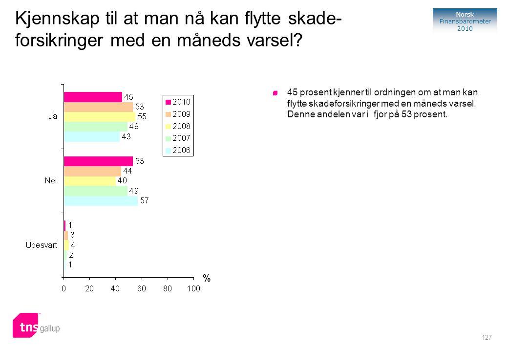 127 Norsk Finansbarometer 2010 Kjennskap til at man nå kan flytte skade- forsikringer med en måneds varsel? % 45 prosent kjenner til ordningen om at m