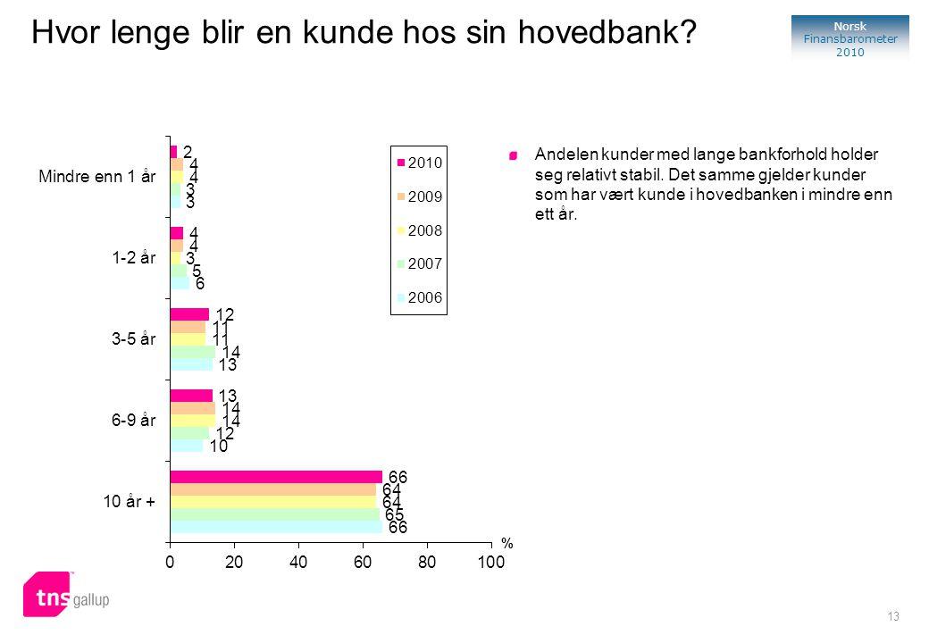 13 Norsk Finansbarometer 2010 % Andelen kunder med lange bankforhold holder seg relativt stabil. Det samme gjelder kunder som har vært kunde i hovedba
