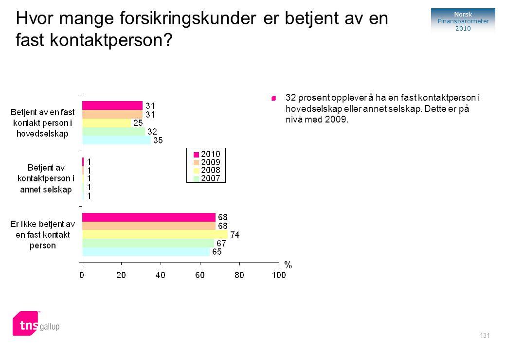 131 Norsk Finansbarometer 2010 Hvor mange forsikringskunder er betjent av en fast kontaktperson? % 32 prosent opplever å ha en fast kontaktperson i ho