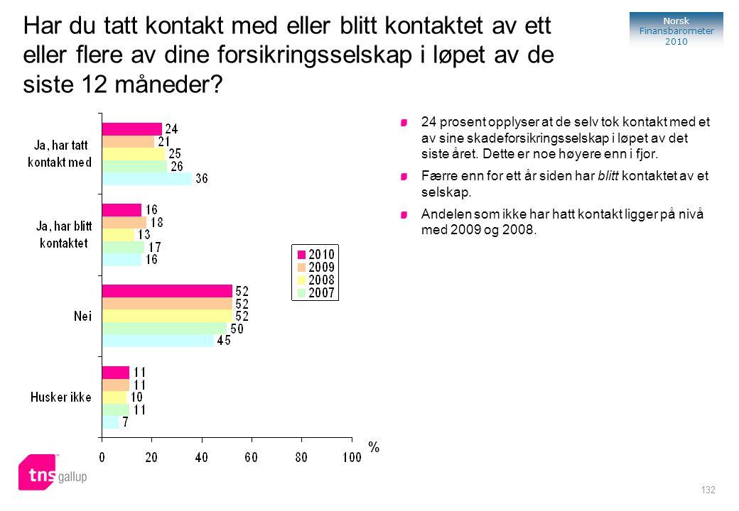 132 Norsk Finansbarometer 2010 Har du tatt kontakt med eller blitt kontaktet av ett eller flere av dine forsikringsselskap i løpet av de siste 12 måne