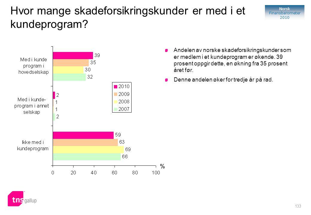 133 Norsk Finansbarometer 2010 % Andelen av norske skadeforsikringskunder som er medlem i et kundeprogram er økende. 39 prosent oppgir dette, en øknin