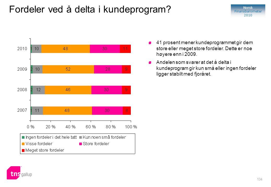 134 Norsk Finansbarometer 2010 41 prosent mener kundeprogrammet gir dem store eller meget store fordeler. Dette er noe høyere enn i 2009. Andelen som