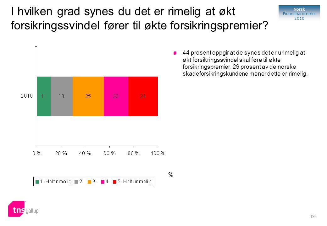 139 Norsk Finansbarometer 2010 % 44 prosent oppgir at de synes det er urimelig at økt forsikringssvindel skal føre til økte forsikringspremier. 29 pro