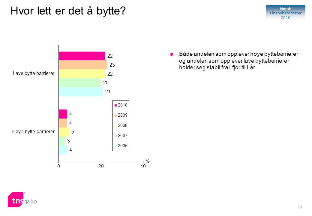 14 Norsk Finansbarometer 2010 Hvor lett er det å bytte? % Både andelen som opplever høye byttebarrierer og andelen som opplever lave byttebarrierer ho