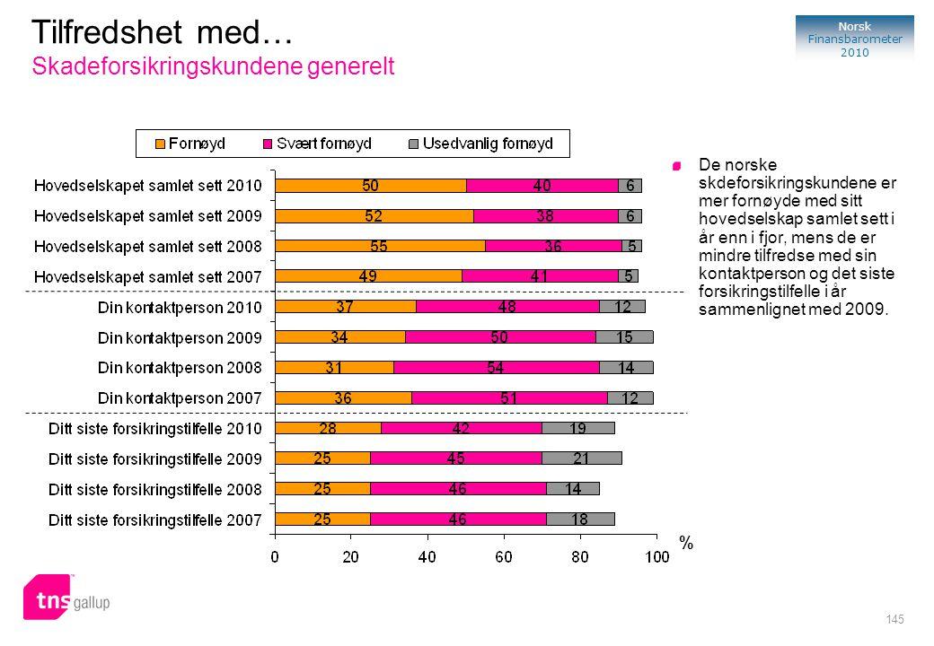 145 Norsk Finansbarometer 2010 % De norske skdeforsikringskundene er mer fornøyde med sitt hovedselskap samlet sett i år enn i fjor, mens de er mindre