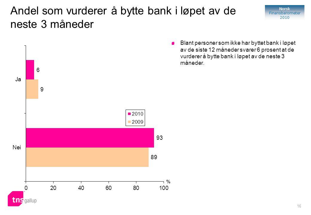 16 Norsk Finansbarometer 2010 % Blant personer som ikke har byttet bank i løpet av de siste 12 måneder svarer 6 prosent at de vurderer å bytte bank i