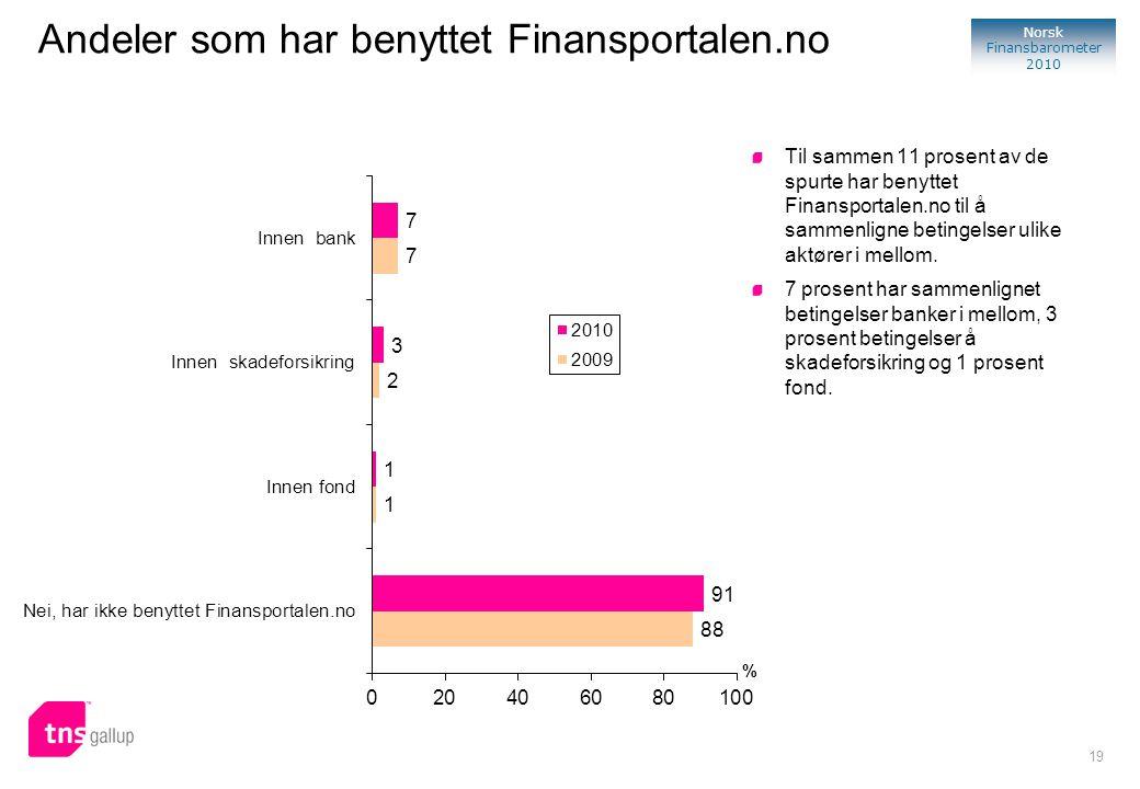 19 Norsk Finansbarometer 2010 % Til sammen 11 prosent av de spurte har benyttet Finansportalen.no til å sammenligne betingelser ulike aktører i mellom