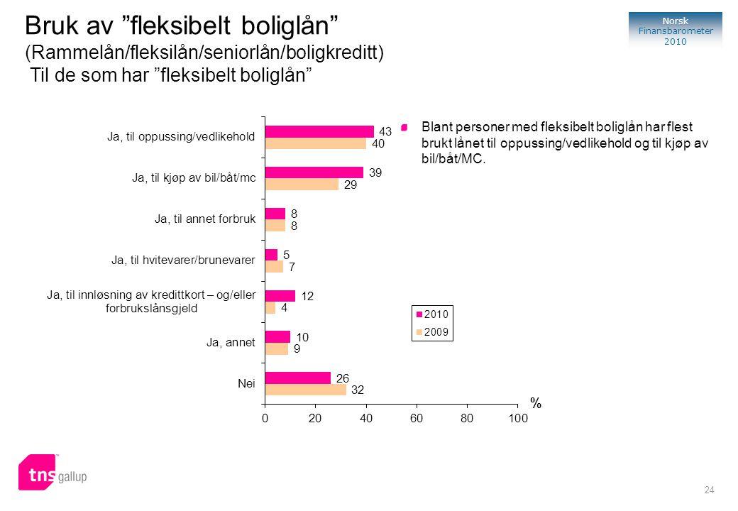 24 Norsk Finansbarometer 2010 % Blant personer med fleksibelt boliglån har flest brukt lånet til oppussing/vedlikehold og til kjøp av bil/båt/MC. Bruk