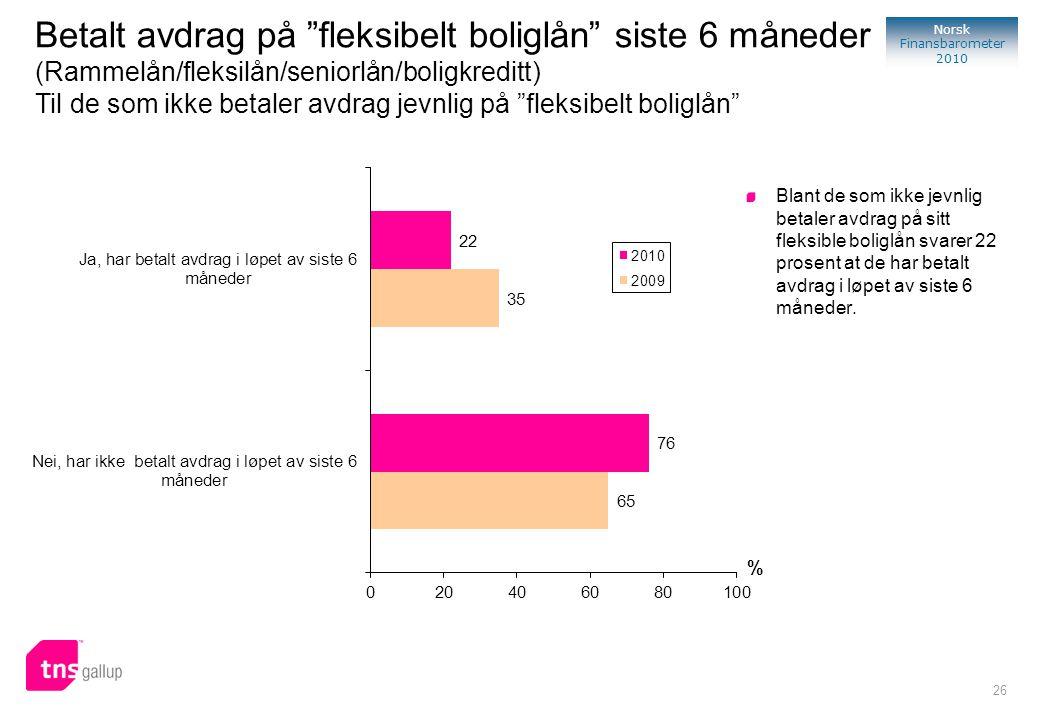 26 Norsk Finansbarometer 2010 % Blant de som ikke jevnlig betaler avdrag på sitt fleksible boliglån svarer 22 prosent at de har betalt avdrag i løpet