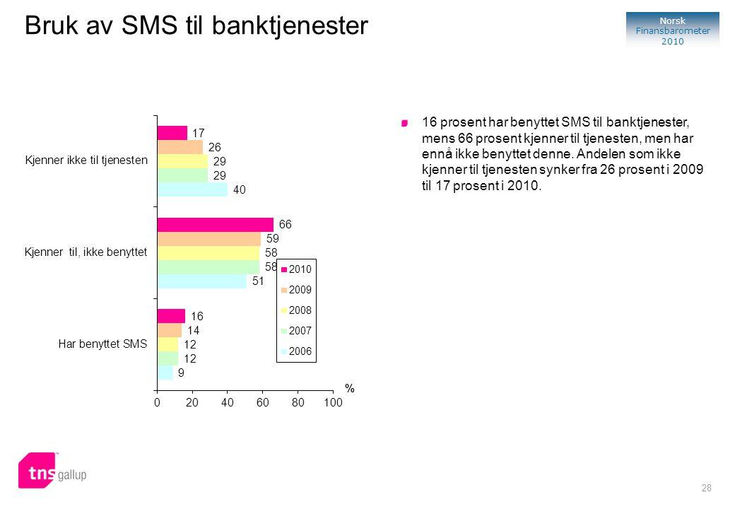 28 Norsk Finansbarometer 2010 Bruk av SMS til banktjenester 16 prosent har benyttet SMS til banktjenester, mens 66 prosent kjenner til tjenesten, men