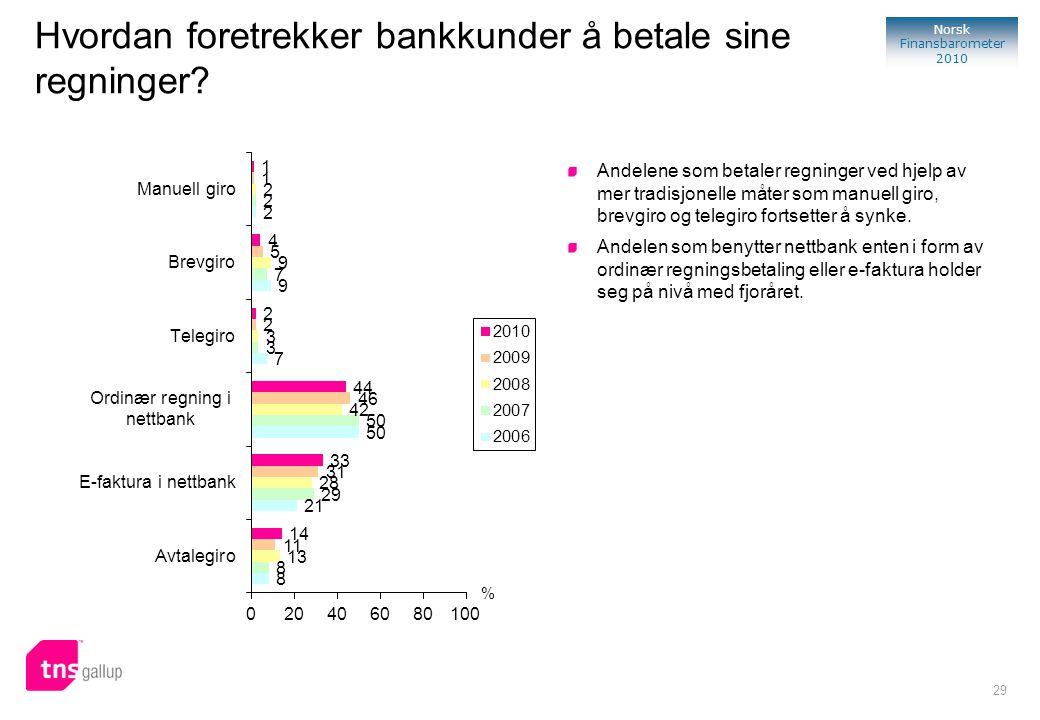 29 Norsk Finansbarometer 2010 % Andelene som betaler regninger ved hjelp av mer tradisjonelle måter som manuell giro, brevgiro og telegiro fortsetter