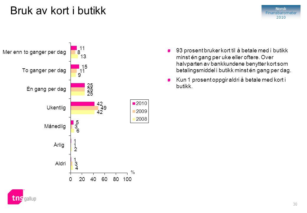 30 Norsk Finansbarometer 2010 % 93 prosent bruker kort til å betale med i butikk minst én gang per uke eller oftere. Over halvparten av bankkundene be