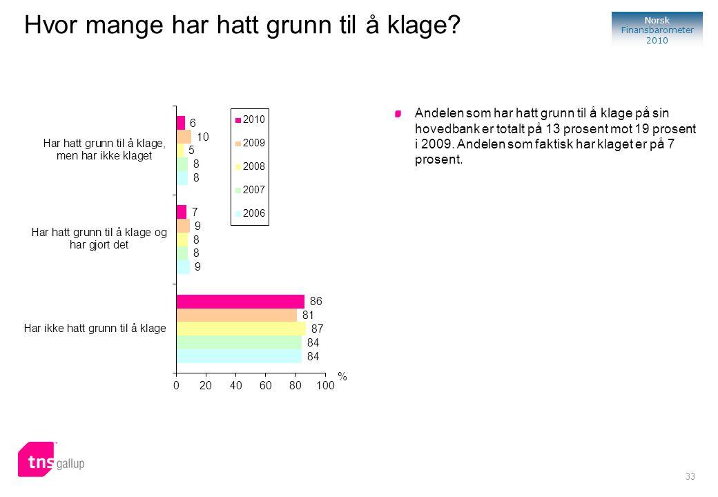 33 Norsk Finansbarometer 2010 Hvor mange har hatt grunn til å klage? Andelen som har hatt grunn til å klage på sin hovedbank er totalt på 13 prosent m