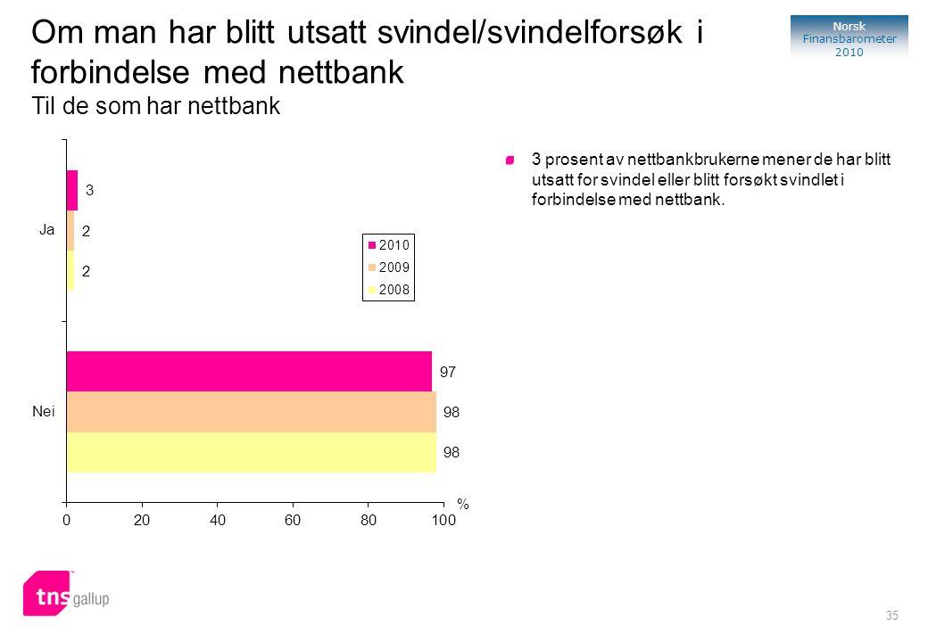 35 Norsk Finansbarometer 2010 % 3 prosent av nettbankbrukerne mener de har blitt utsatt for svindel eller blitt forsøkt svindlet i forbindelse med net