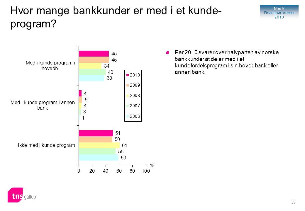 39 Norsk Finansbarometer 2010 % Per 2010 svarer over halvparten av norske bankkunder at de er med i et kundefordelsprogram i sin hovedbank eller annen