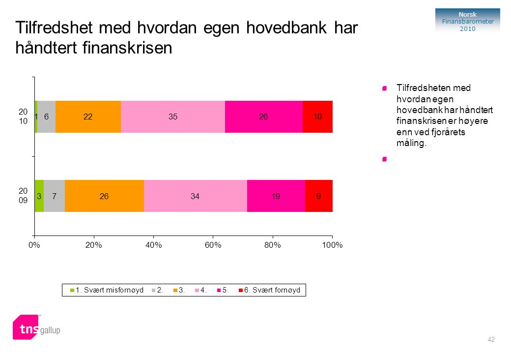 42 Norsk Finansbarometer 2010 Tilfredsheten med hvordan egen hovedbank har håndtert finanskrisen er høyere enn ved fjorårets måling. Tilfredshet med h