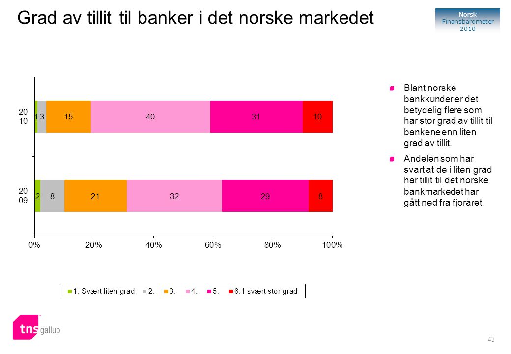 43 Norsk Finansbarometer 2010 Blant norske bankkunder er det betydelig flere som har stor grad av tillit til bankene enn liten grad av tillit. Andelen