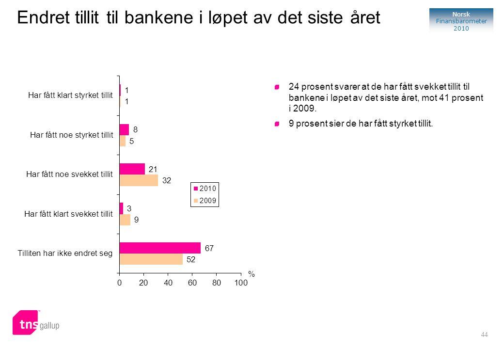 44 Norsk Finansbarometer 2010 % 24 prosent svarer at de har fått svekket tillit til bankene i løpet av det siste året, mot 41 prosent i 2009. 9 prosen