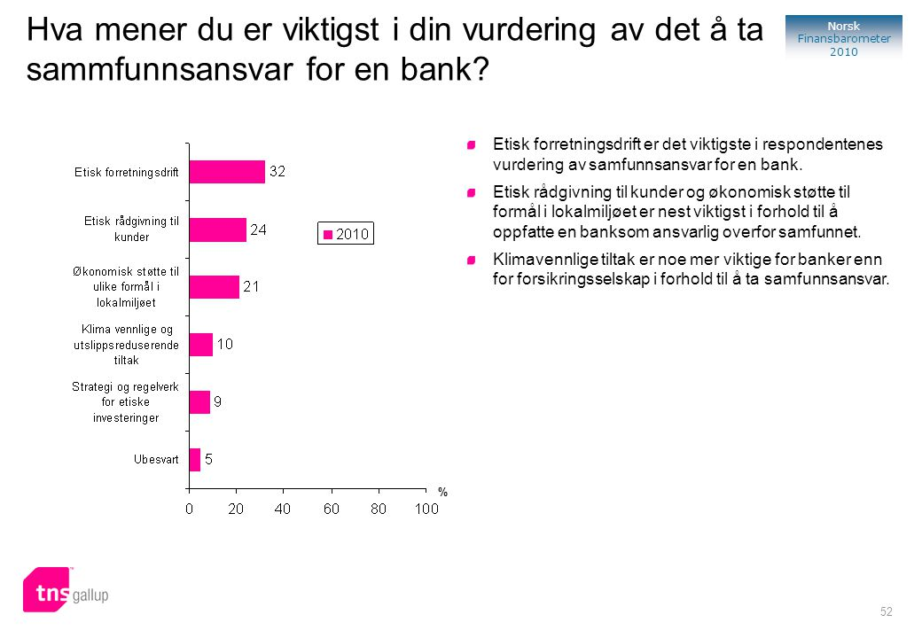 52 Norsk Finansbarometer 2010 Hva mener du er viktigst i din vurdering av det å ta sammfunnsansvar for en bank? Etisk forretningsdrift er det viktigst