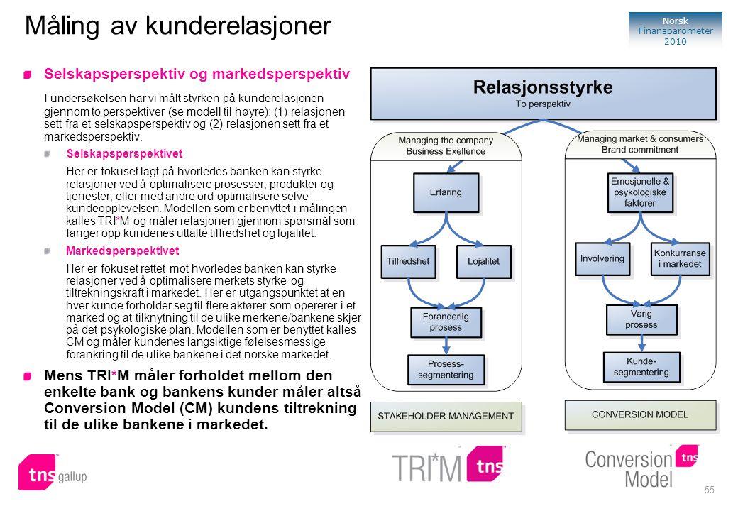 55 Norsk Finansbarometer 2010 Måling av kunderelasjoner Selskapsperspektiv og markedsperspektiv I undersøkelsen har vi målt styrken på kunderelasjonen