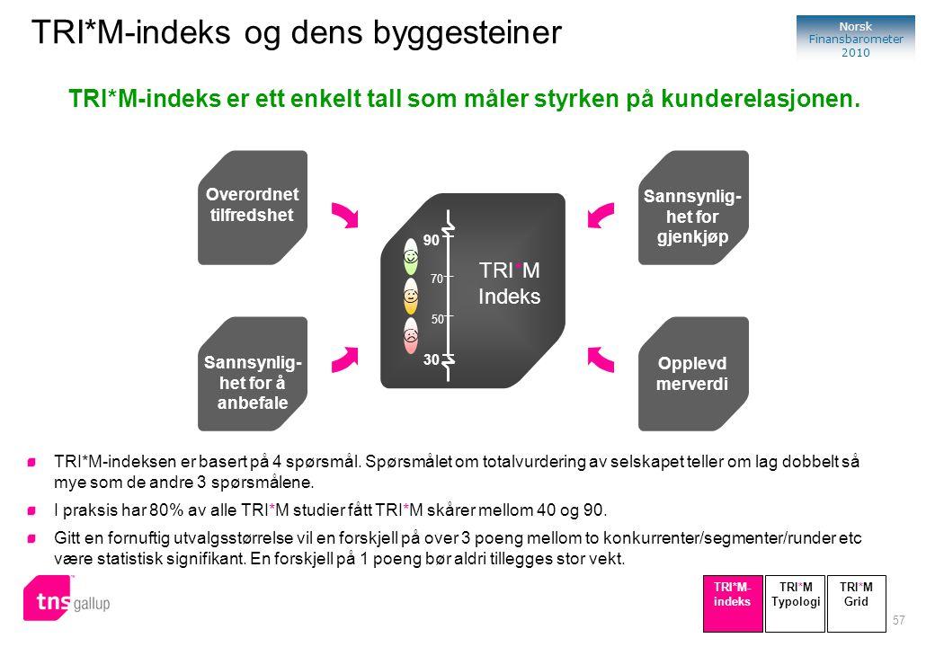 57 Norsk Finansbarometer 2010 TRI*M-indeks er ett enkelt tall som måler styrken på kunderelasjonen. Sannsynlig- het for gjenkjøp Sannsynlig- het for å