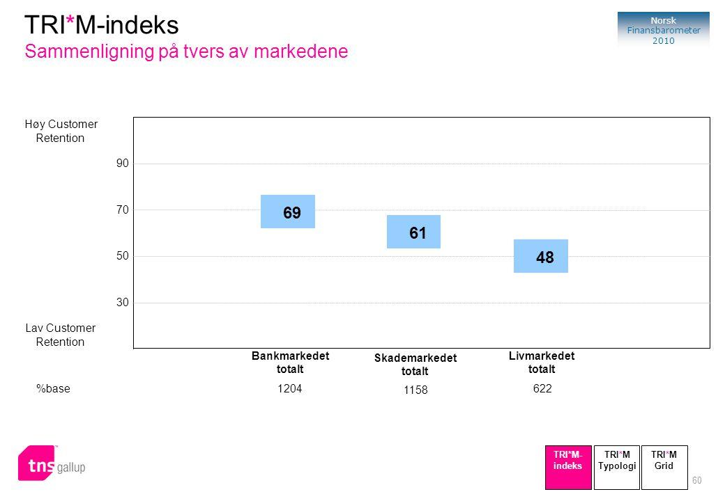60 Norsk Finansbarometer 2010 Høy Customer Retention Lav Customer Retention 90 70 50 30 69 Bankmarkedet totalt %base1204 48 Livmarkedet totalt 622 61