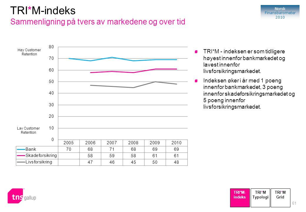 61 Norsk Finansbarometer 2010 TRI*M - indeksen er som tidligere høyest innenfor bankmarkedet og lavest innenfor livsforsikringsmarkedet. Indeksen øker