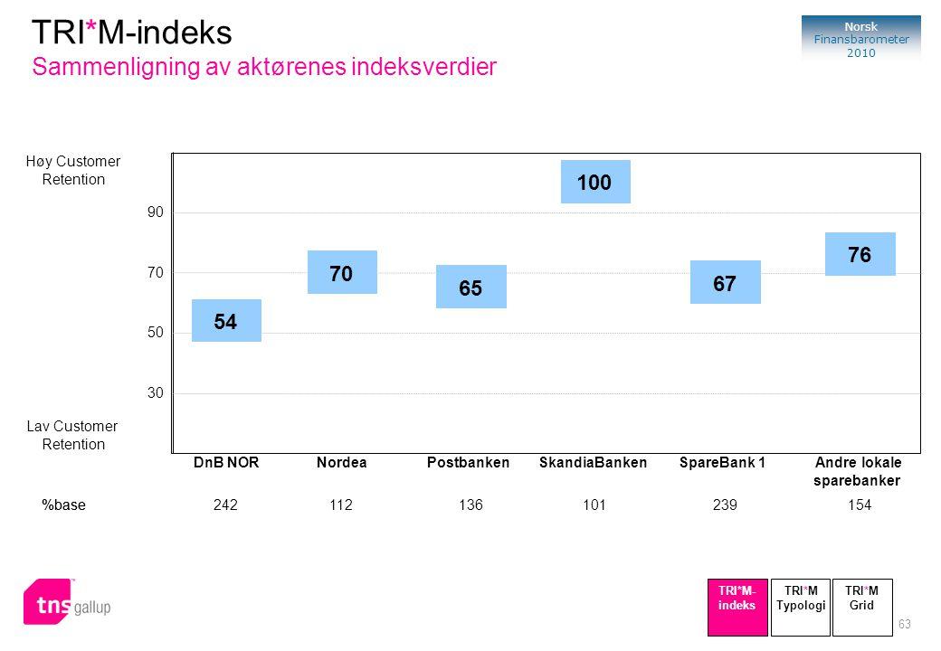 63 Norsk Finansbarometer 2010 Høy Customer Retention Lav Customer Retention 90 70 50 30 %base 54 DnB NOR 242 70 Nordea 112 65 Postbanken 136 100 Skand