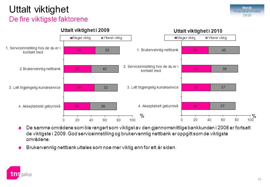 66 Norsk Finansbarometer 2010 % Uttalt viktighet i 2009 Uttalt viktighet De fire viktigste faktorene De samme områdene som ble rangert som viktigst av