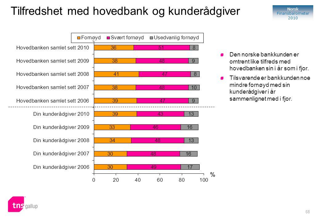68 Norsk Finansbarometer 2010 % Tilfredshet med hovedbank og kunderådgiver Den norske bankkunden er omtrent like tilfreds med hovedbanken sin i år som