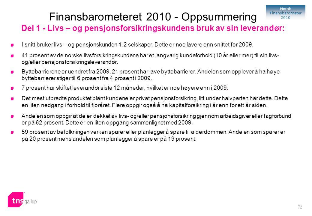 72 Norsk Finansbarometer 2010 I snitt bruker livs – og pensjonskunden 1,2 selskaper. Dette er noe lavere enn snittet for 2009. 41 prosent av de norske