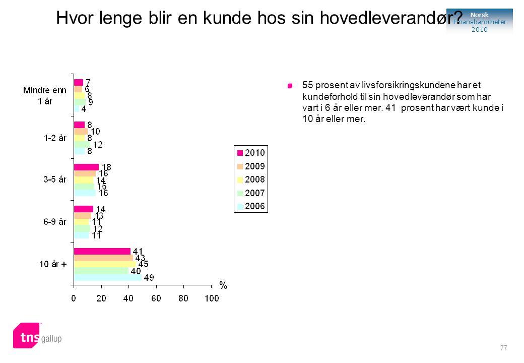 77 Norsk Finansbarometer 2010 % 55 prosent av livsforsikringskundene har et kundeforhold til sin hovedleverandør som har vart i 6 år eller mer. 41 pro