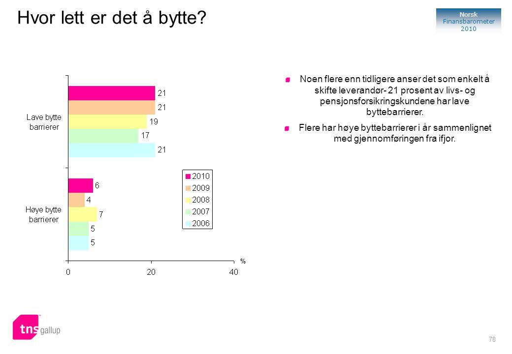 78 Norsk Finansbarometer 2010 Hvor lett er det å bytte? % Noen flere enn tidligere anser det som enkelt å skifte leverandør- 21 prosent av livs- og pe
