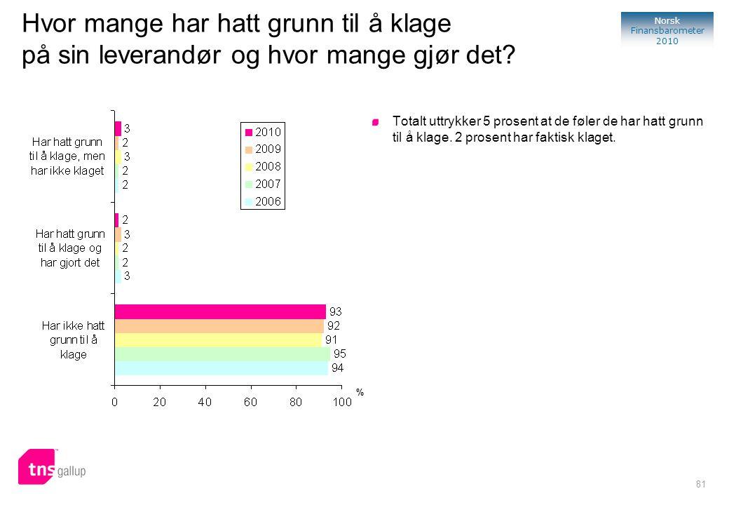 81 Norsk Finansbarometer 2010 Hvor mange har hatt grunn til å klage på sin leverandør og hvor mange gjør det? Totalt uttrykker 5 prosent at de føler d