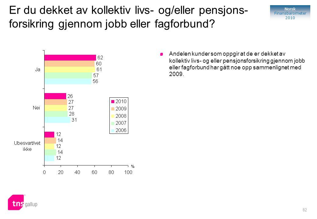 82 Norsk Finansbarometer 2010 Er du dekket av kollektiv livs- og/eller pensjons- forsikring gjennom jobb eller fagforbund? Andelen kunder som oppgir a