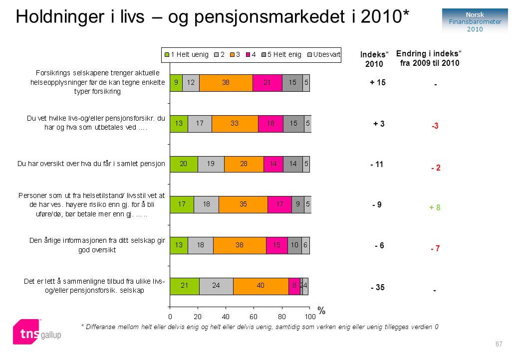 87 Norsk Finansbarometer 2010 Holdninger i livs – og pensjonsmarkedet i 2010* % * Differanse mellom helt eller delvis enig og helt eller delvis uenig,