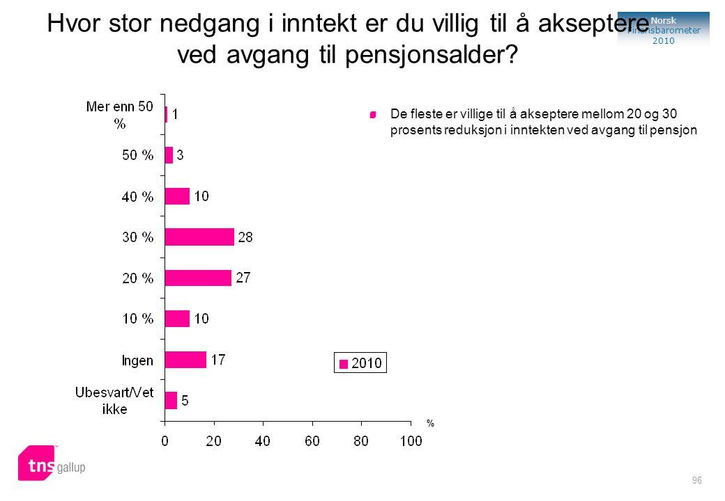 96 Norsk Finansbarometer 2010 De fleste er villige til å akseptere mellom 20 og 30 prosents reduksjon i inntekten ved avgang til pensjon % Hvor stor n