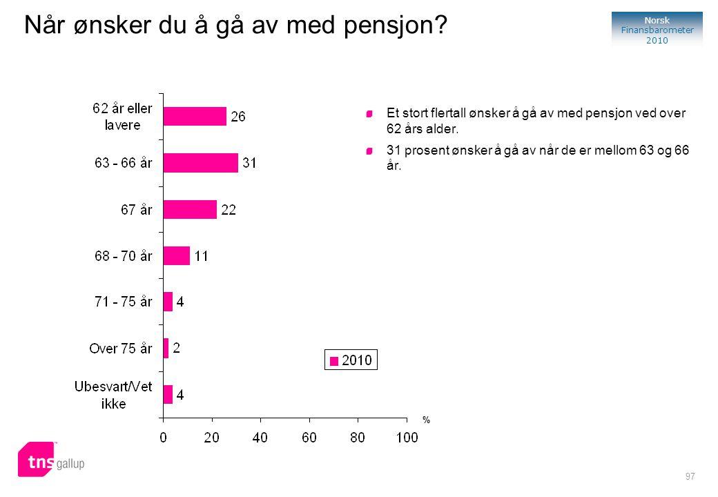 97 Norsk Finansbarometer 2010 Når ønsker du å gå av med pensjon? Et stort flertall ønsker å gå av med pensjon ved over 62 års alder. 31 prosent ønsker