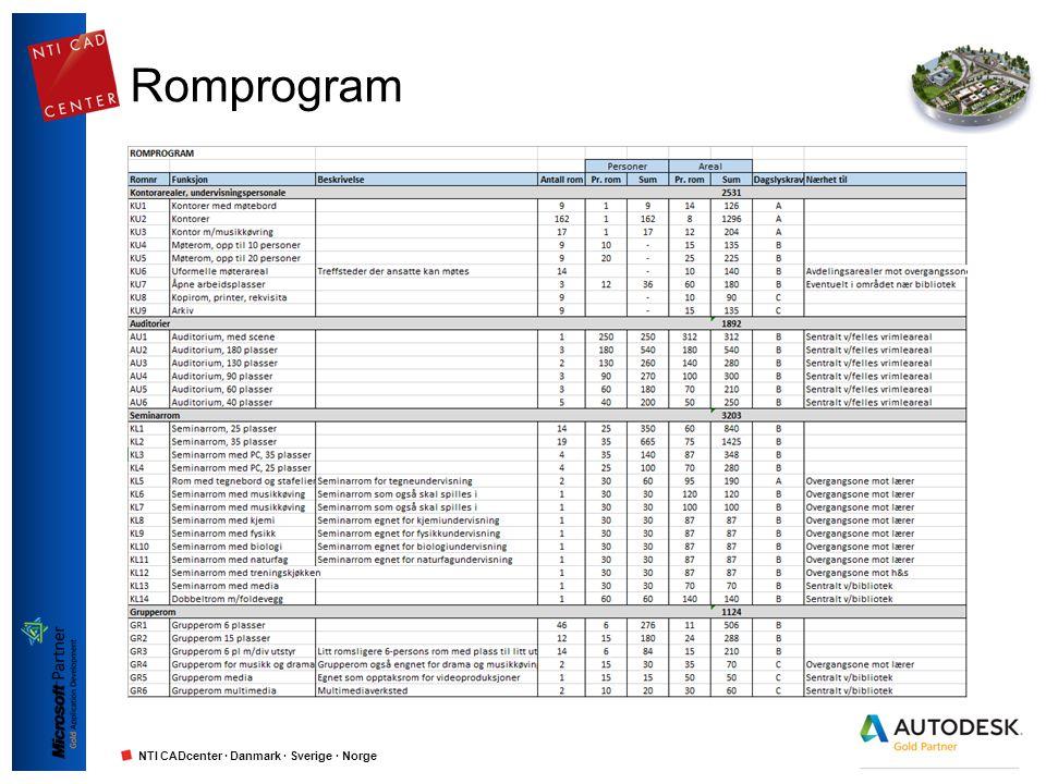 NTI CADcenter · Danmark · Sverige · Norge Romprogram