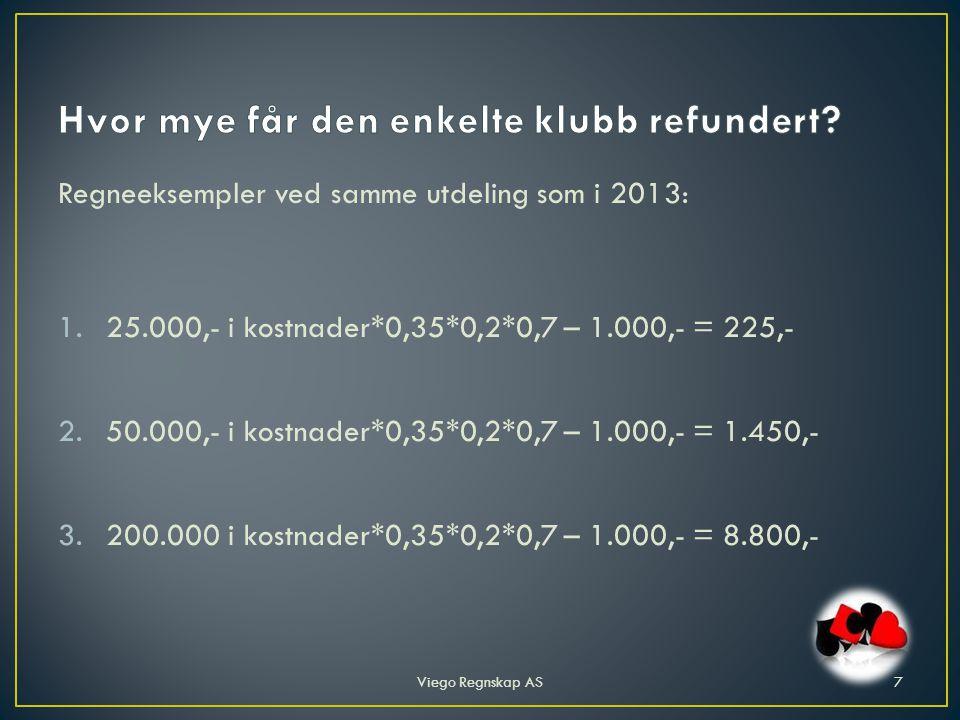 Regneeksempler ved samme utdeling som i 2013: 1.25.000,- i kostnader*0,35*0,2*0,7 – 1.000,- = 225,- 2.50.000,- i kostnader*0,35*0,2*0,7 – 1.000,- = 1.450,- 3.200.000 i kostnader*0,35*0,2*0,7 – 1.000,- = 8.800,- Viego Regnskap AS7