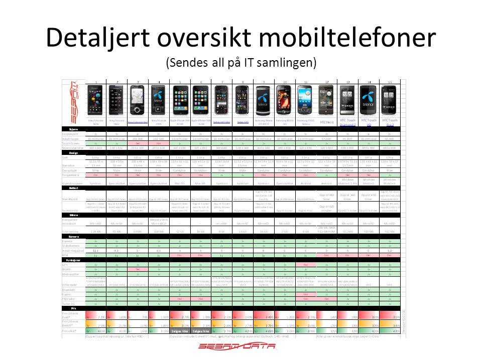 Outlook integrasjon med mobiltelefoner • Alle telefoner i kategori 2 og 3 har full integrasjon med Oulook og støtter følgende funksjoner: • E-post funksjon • Kalender funksjon • Oppgaver • Deling av mapper* *Deling av mapper er kun på utvalgte modeller