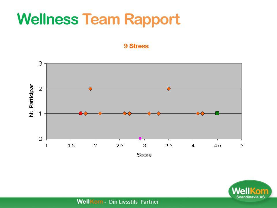Bedrifts Wellness Profil
