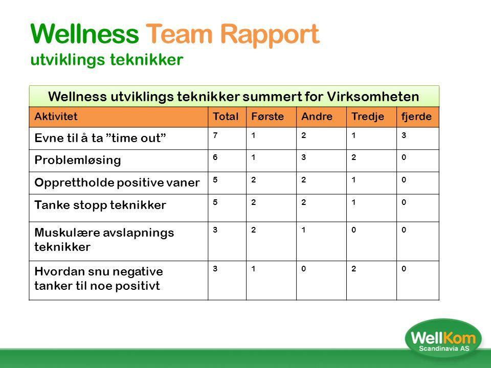 Wellness Team Rapport Utviklingsområder WellKom - Din Livsstils Partner